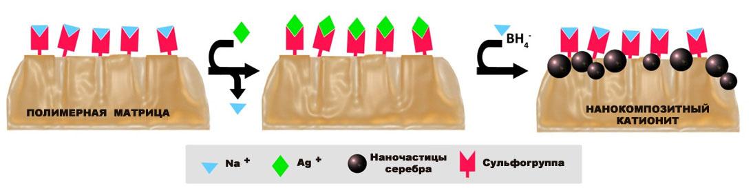Схема синтеза нанокомпозитного катионита